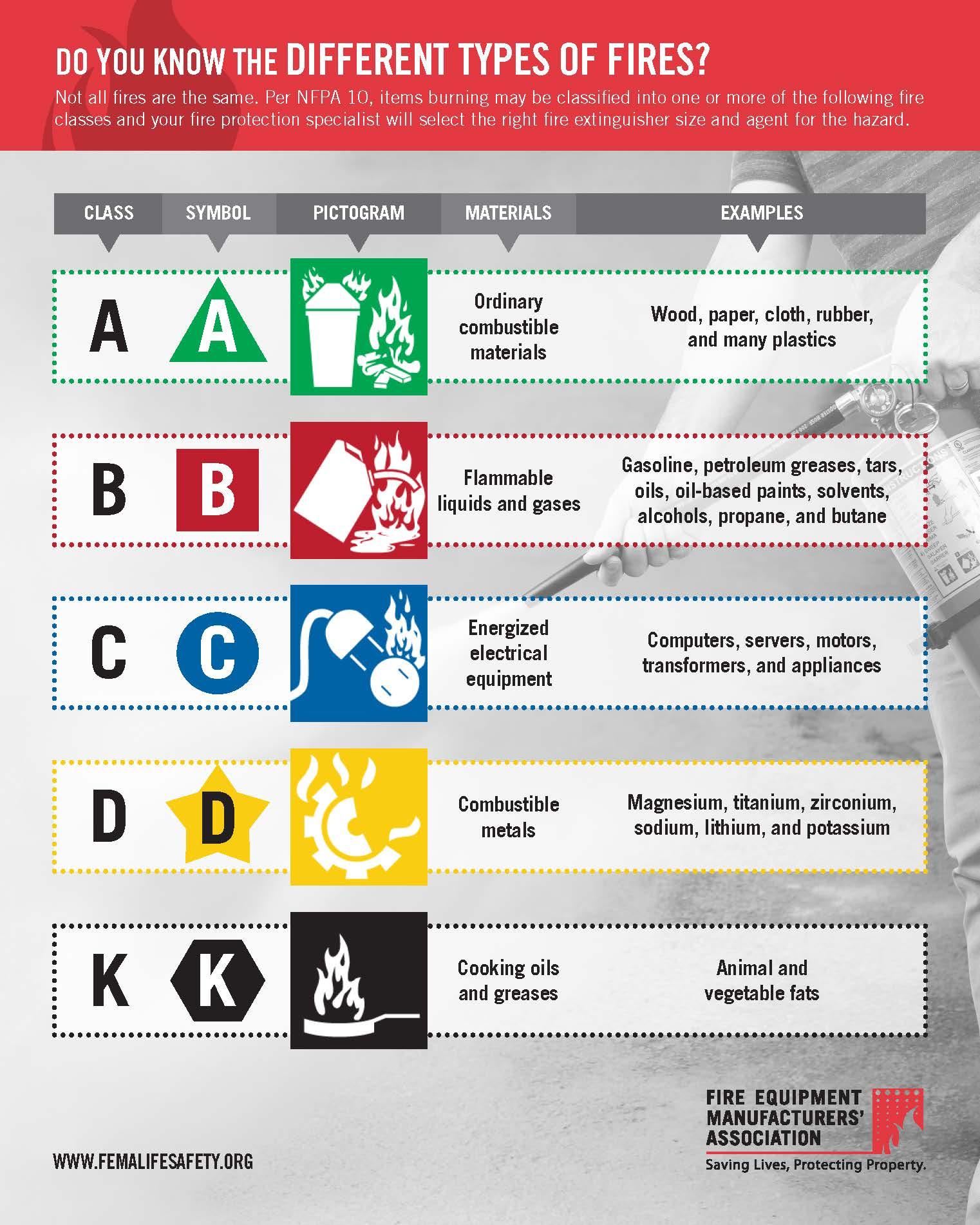 Fire Types – Fire Classifications (PDF)