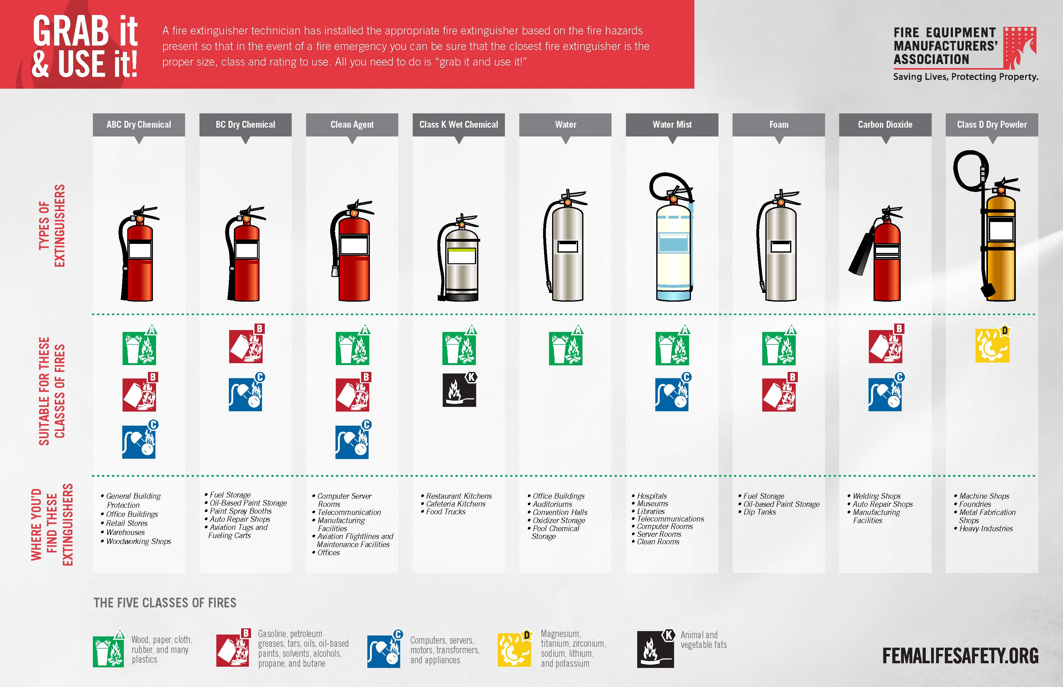 Extinguisher Types (PDF)