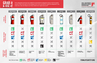 Extinguisher Types