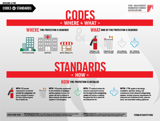 Codes vs. Standards (PDF)