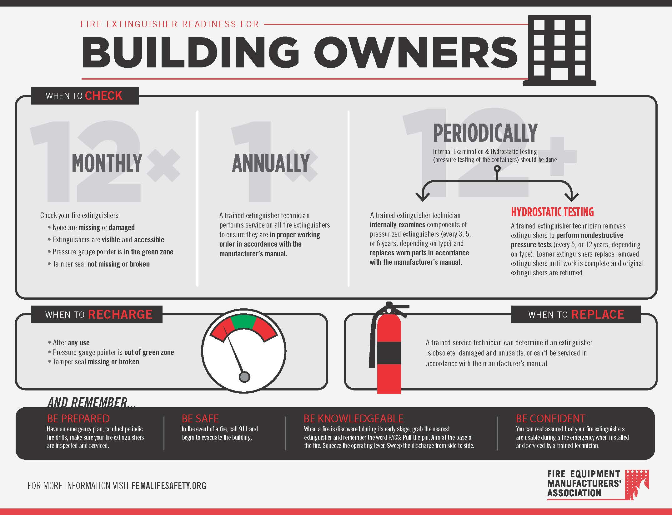 Fire Extinguisher Readiness for Building Owners (PDF)