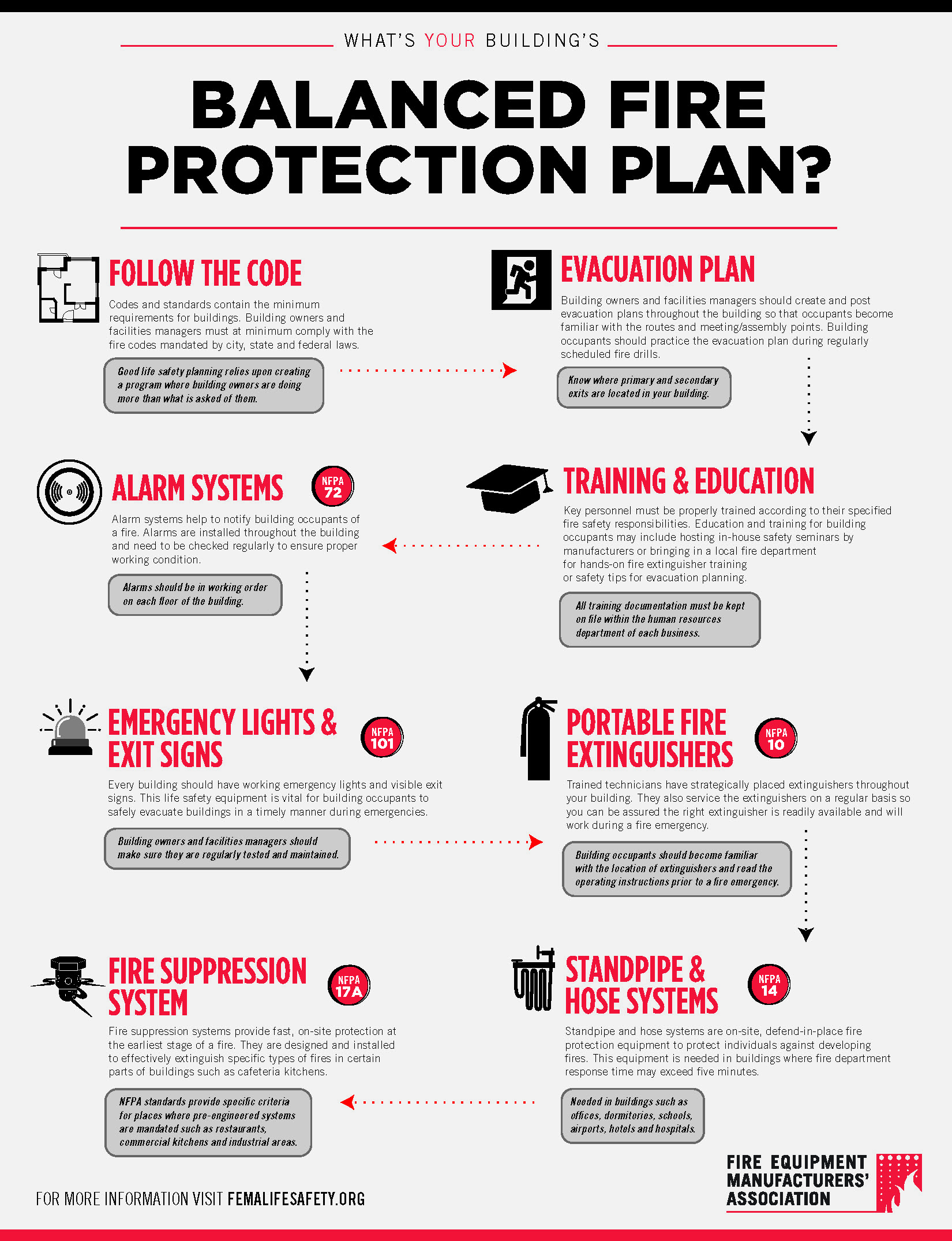 What's Your Balanced Fire Protection Plan? (PDF)